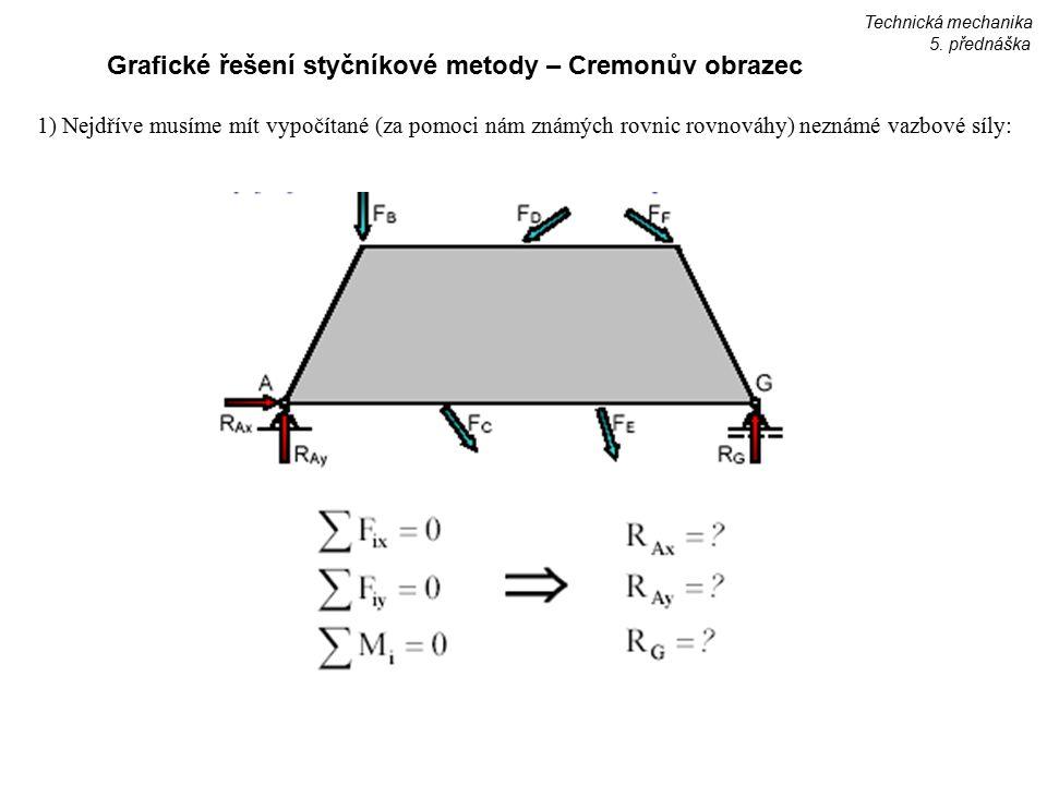 Grafické řešení styčníkové metody – Cremonův obrazec 1) Nejdříve musíme mít vypočítané (za pomoci nám známých rovnic rovnováhy) neznámé vazbové síly: