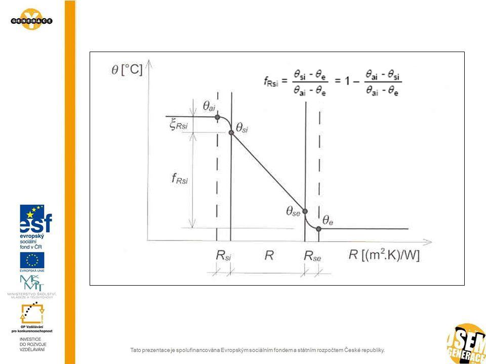 Obr.1 Grafický průběh teploty jednovrstvou konstrukcí [2]
