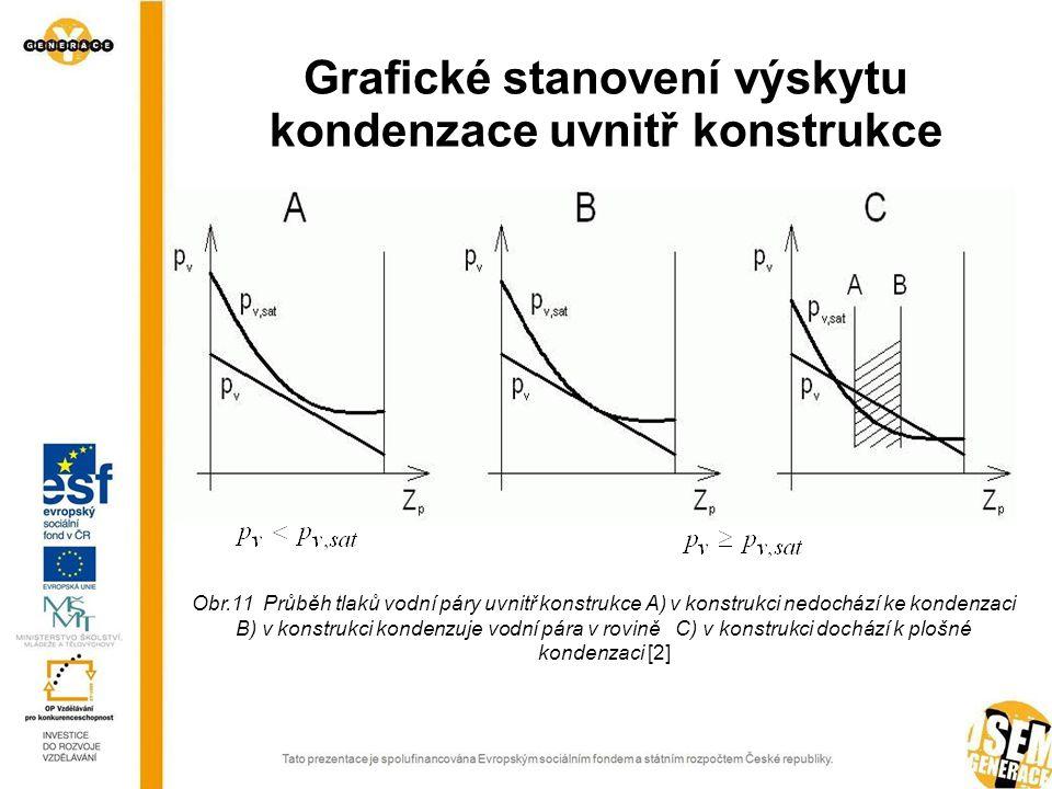 Grafické stanovení výskytu kondenzace uvnitř konstrukce Obr.11 Průběh tlaků vodní páry uvnitř konstrukce A) v konstrukci nedochází ke kondenzaci B) v konstrukci kondenzuje vodní pára v rovině C) v konstrukci dochází k plošné kondenzaci [2]