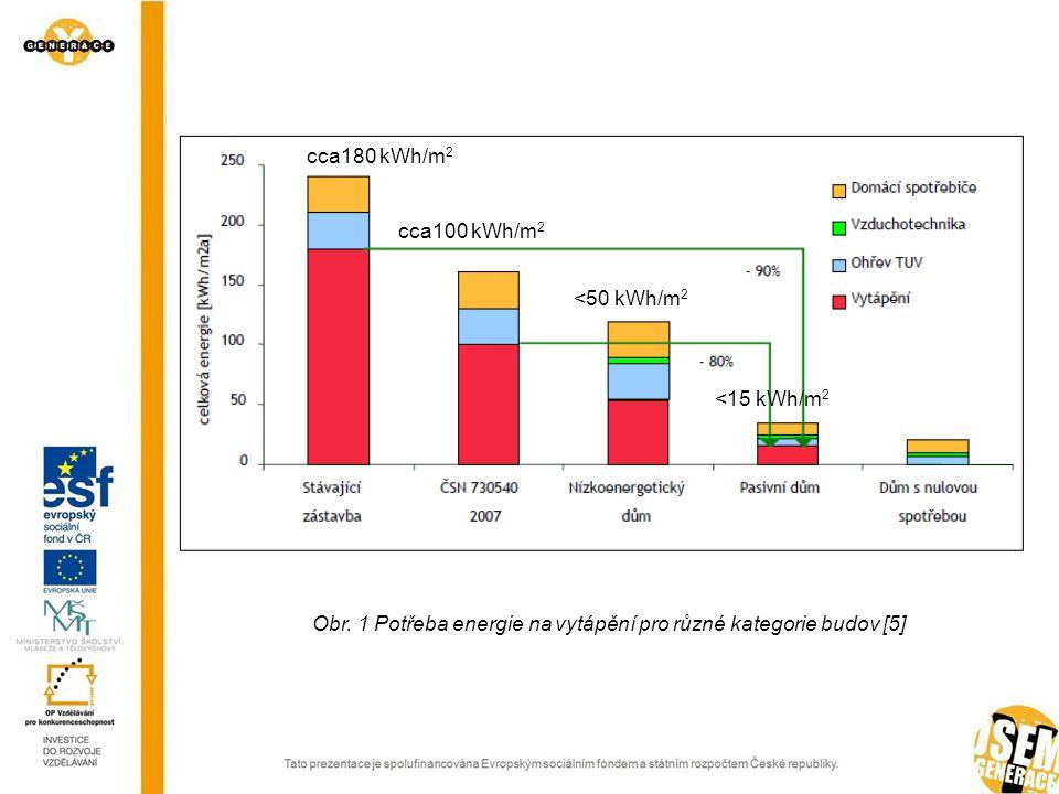 Obr. 1 Potřeba energie na vytápění pro různé kategorie budov [5] cca180 kWh/m 2 cca100 kWh/m 2 <50 kWh/m 2 <15 kWh/m 2