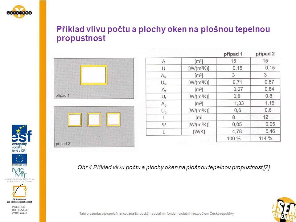 Příklad vlivu počtu a plochy oken na plošnou tepelnou propustnost Obr.4 Příklad vlivu počtu a plochy oken na plošnou tepelnou propustnost [2]