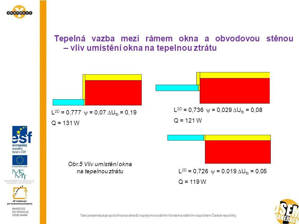 Tepelná vazba mezi rámem okna a obvodovou stěnou – vliv umístění okna na tepelnou ztrátu L 2D = 0,777  = 0,07  U tb = 0,19 Q = 131 W L 2D = 0,736  = 0,029  U tb = 0,08 Q = 121 W L 2D = 0,726  = 0,019  U tb = 0,05 Q = 119 W Obr.5 Vliv umístění okna na tepelnou ztrátu