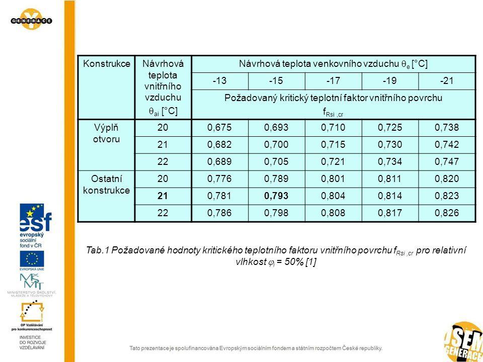 KonstrukceNávrhová teplota vnitřního vzduchu  ai [°C] Návrhová teplota venkovního vzduchu  e [°C] -13-15-17-19-21 Požadovaný kritický teplotní faktor vnitřního povrchu f Rsi,cr Výplň otvoru 200,6750,6930,7100,7250,738 210,6820,7000,7150,7300,742 220,6890,7050,7210,7340,747 Ostatní konstrukce 200,7760,7890,8010,8110,820 210,7810,7930,8040,8140,823 220,7860,7980,8080,8170,826 Tab.1 Požadované hodnoty kritického teplotního faktoru vnitřního povrchu f Rsi,cr pro relativní vlhkost  i = 50% [1]