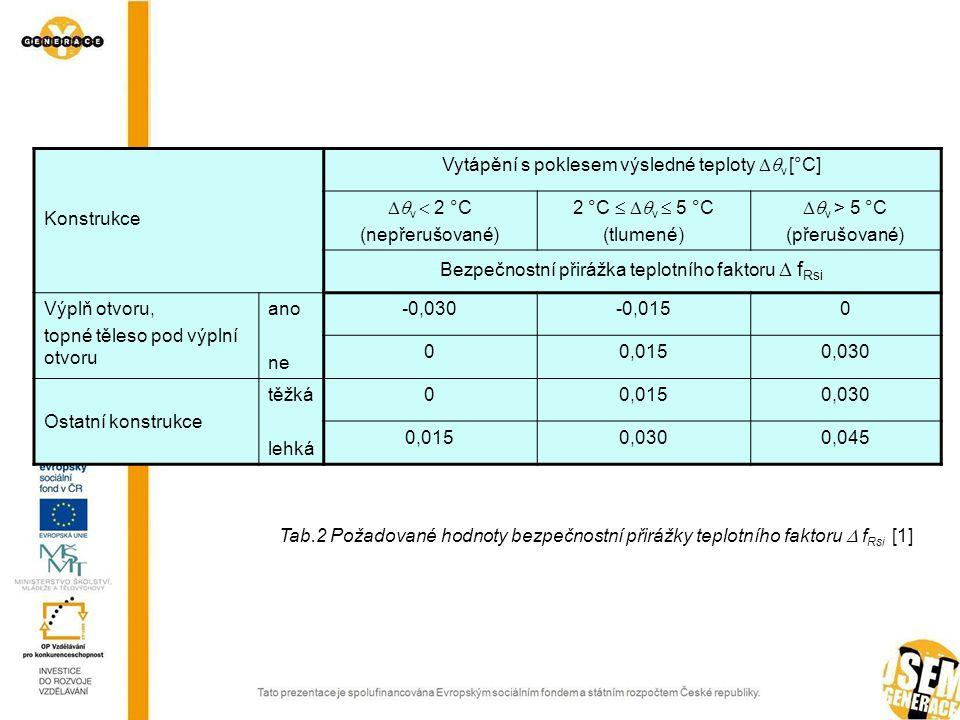 Při návrhu jejich velikosti, druhu je třeba brát v úvahu řadu někdy protichůdných požadavků: velikost tepelné ztráty určené hodnotou součinitele prostupu tepla, velikost solárních zisků určených mj.