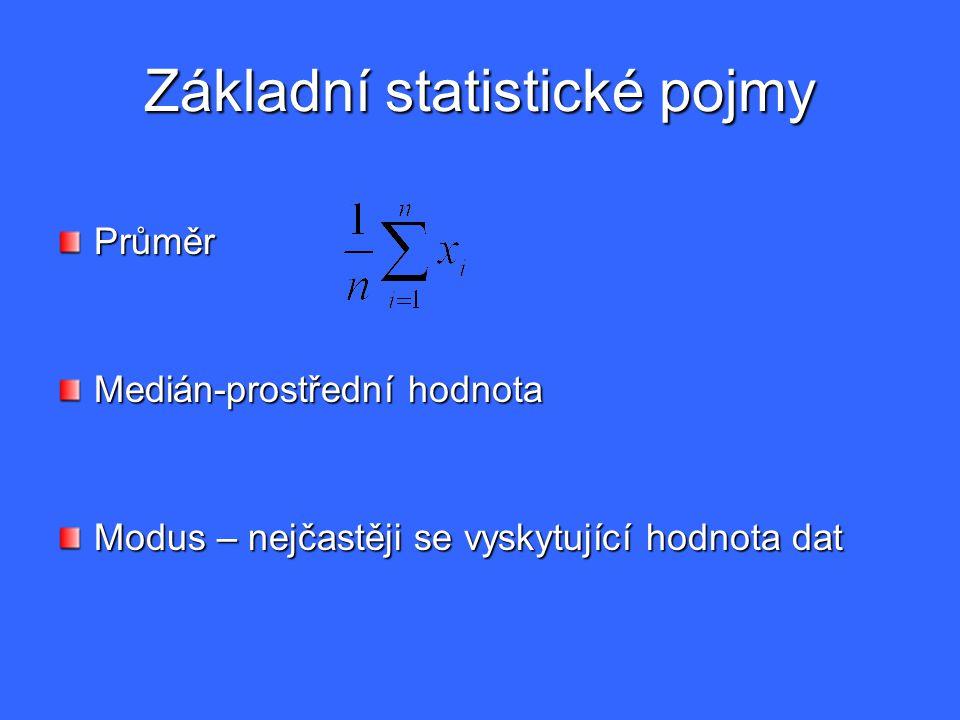 Základní statistické pojmy Průměr Medián-prostřední hodnota Modus – nejčastěji se vyskytující hodnota dat
