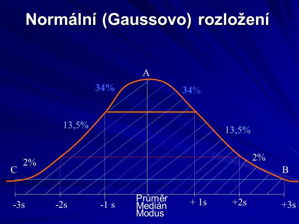Normální (Gaussovo) rozložení Průměr Medián Modus -1 s-2s-3s + 1s+2s +3s A CB 2%2% 13,5% 34% 13,5% 2%2% 34%