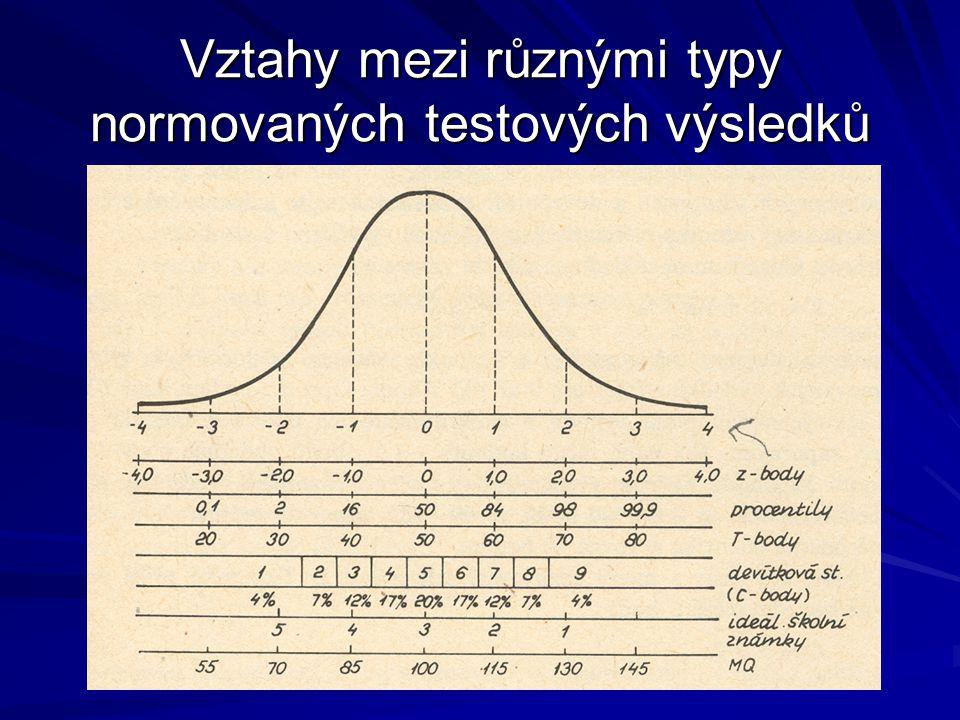 Vztahy mezi různými typy normovaných testových výsledků