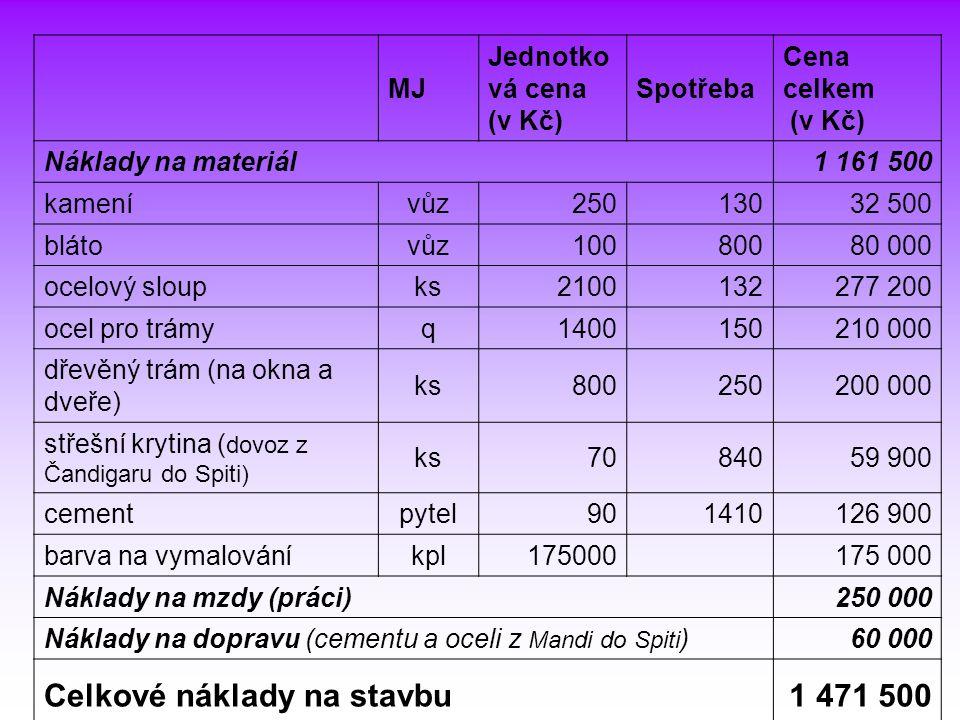 MJ Jednotko vá cena (v Kč) Spotřeba Cena celkem (v Kč) Náklady na materiál1 161 500 kamenívůz25013032 500 blátovůz10080080 000 ocelový sloupks21001322