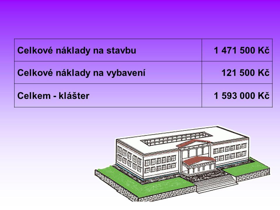 Celkové náklady na stavbu1 471 500 Kč Celkové náklady na vybavení121 500 Kč Celkem - klášter1 593 000 Kč