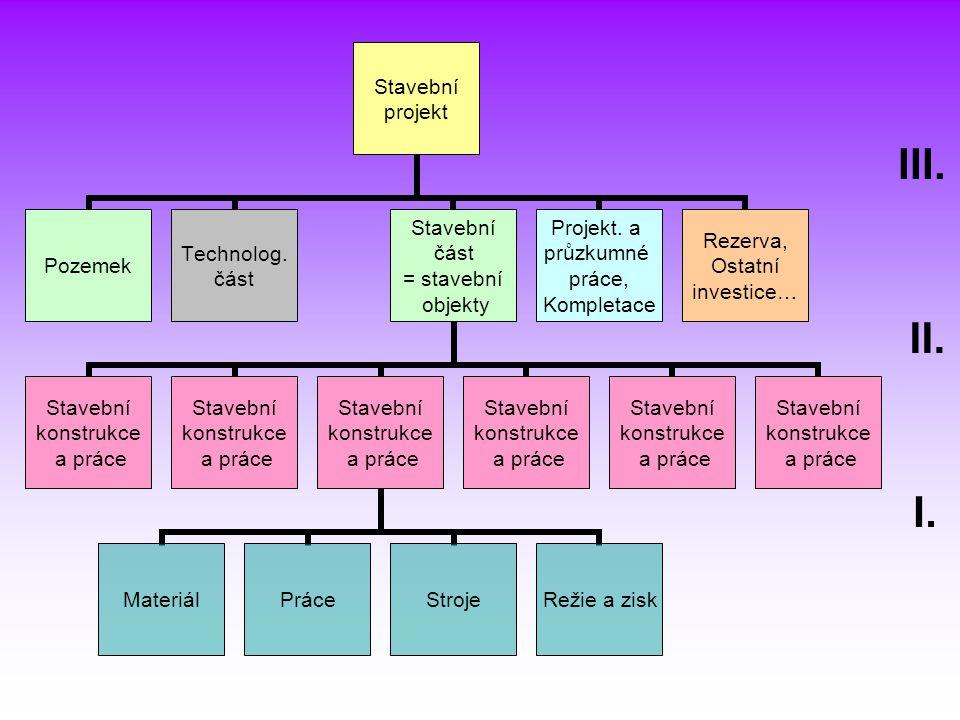 Stavební projekt PozemekTechnolog. část Stavební část = stavební objekty Stavební konstrukce a práce Stavební konstrukce a práce Stavební konstrukce a