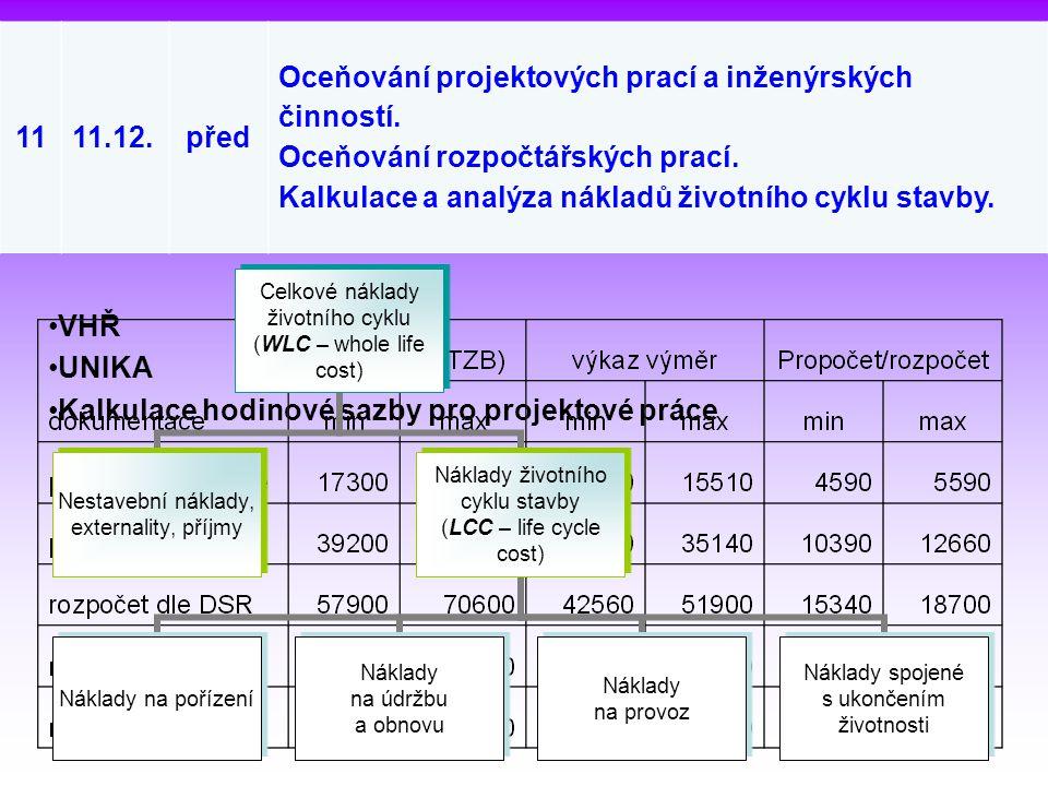 1111.12.před Oceňování projektových prací a inženýrských činností. Oceňování rozpočtářských prací. Kalkulace a analýza nákladů životního cyklu stavby.