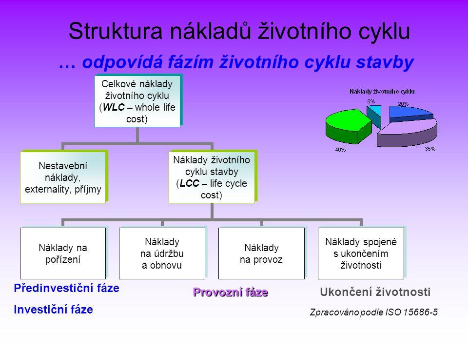 Struktura nákladů životního cyklu Celkové náklady životního cyklu (WLC – whole life cost) Nestavební náklady, externality, příjmy Náklady životního cy