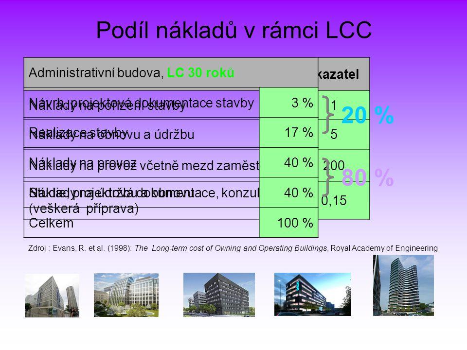 Administrativní budova, LC 30 roků, poměrový ukazatel Náklady na pořízení stavby1 Náklady na obnovu a údržbu5 Náklady na provoz včetně mezd zaměstnanc
