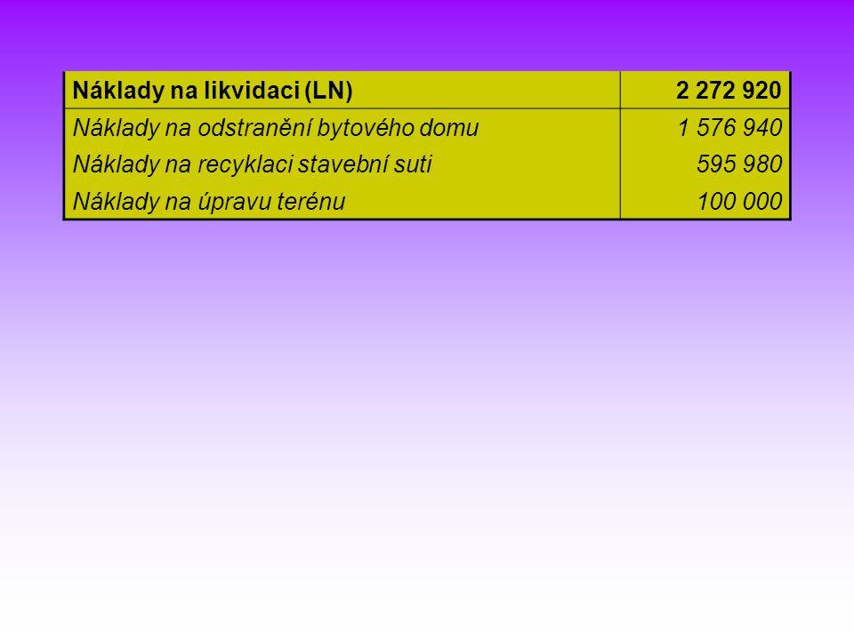 Náklady na likvidaci (LN)2 272 920 Náklady na odstranění bytového domu1 576 940 Náklady na recyklaci stavební suti595 980 Náklady na úpravu terénu100