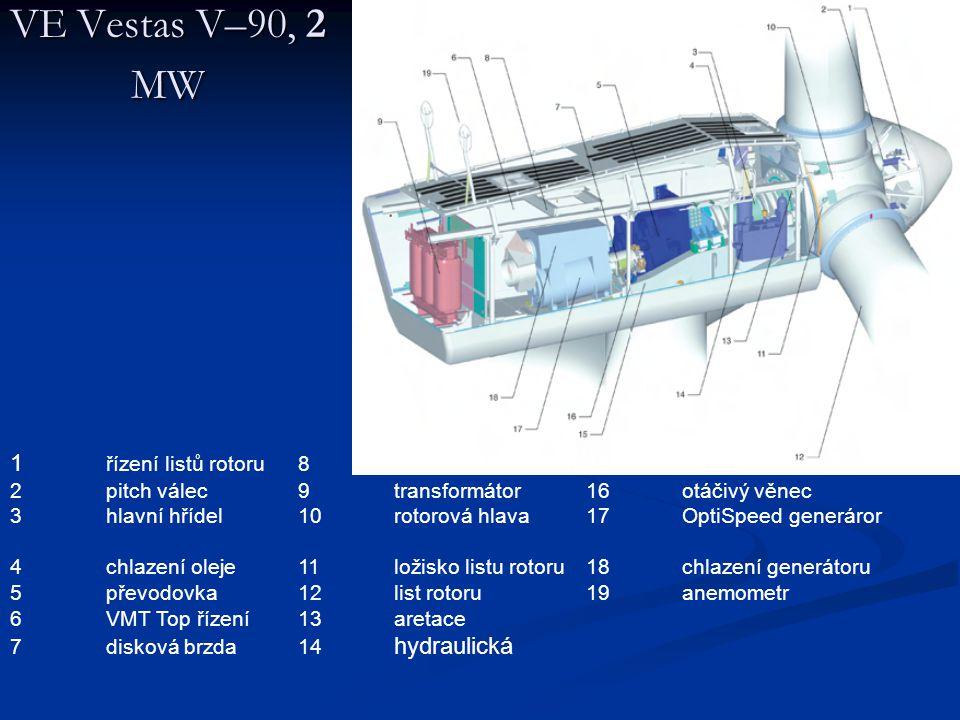 VE Vestas V–90, 2 MW 1 řízení listů rotoru8servisní jeřáb15základní rám 2pitch válec9transformátor16otáčivý věnec 3hlavní hřídel10 rotorová hlava17OptiSpeed generáror 4 chlazení oleje11ložisko listu rotoru18chlazení generátoru 5převodovka12list rotoru19anemometr 6VMT Top řízení13aretace 7disková brzda14 hydraulická