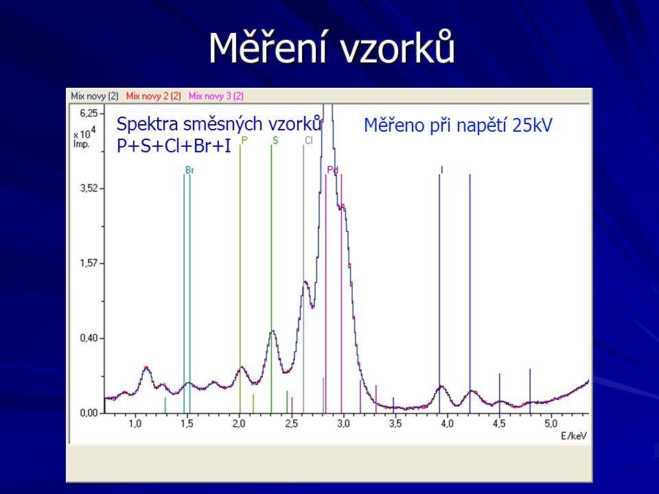 Měření vzorků Spektra směsných vzorků P+S+Cl+Br+I Měřeno při napětí 25kV