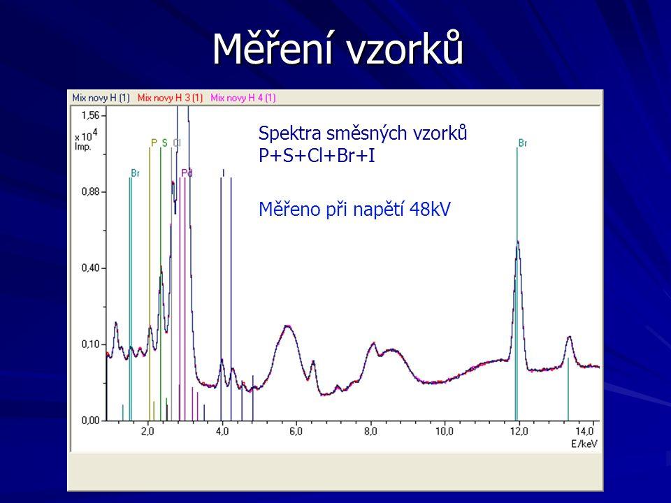 Měření vzorků Spektra směsných vzorků P+S+Cl+Br+I Měřeno při napětí 48kV