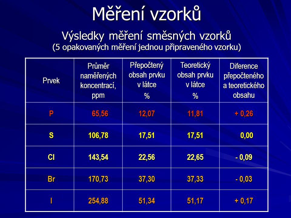Měření vzorků Prvek Průměr naměřených koncentrací, ppm Přepočtený obsah prvku v látce % Teoretický obsah prvku v látce % Diference přepočteného a teor