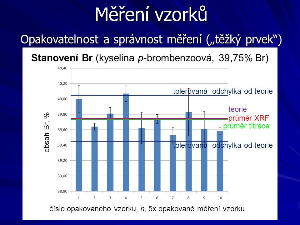 """Měření vzorků Opakovatelnost a správnost měření (""""těžký prvek"""") číslo opakovaného vzorku, n, 5x opakované měření vzorku obsah Br, % tolerovaná odchylk"""