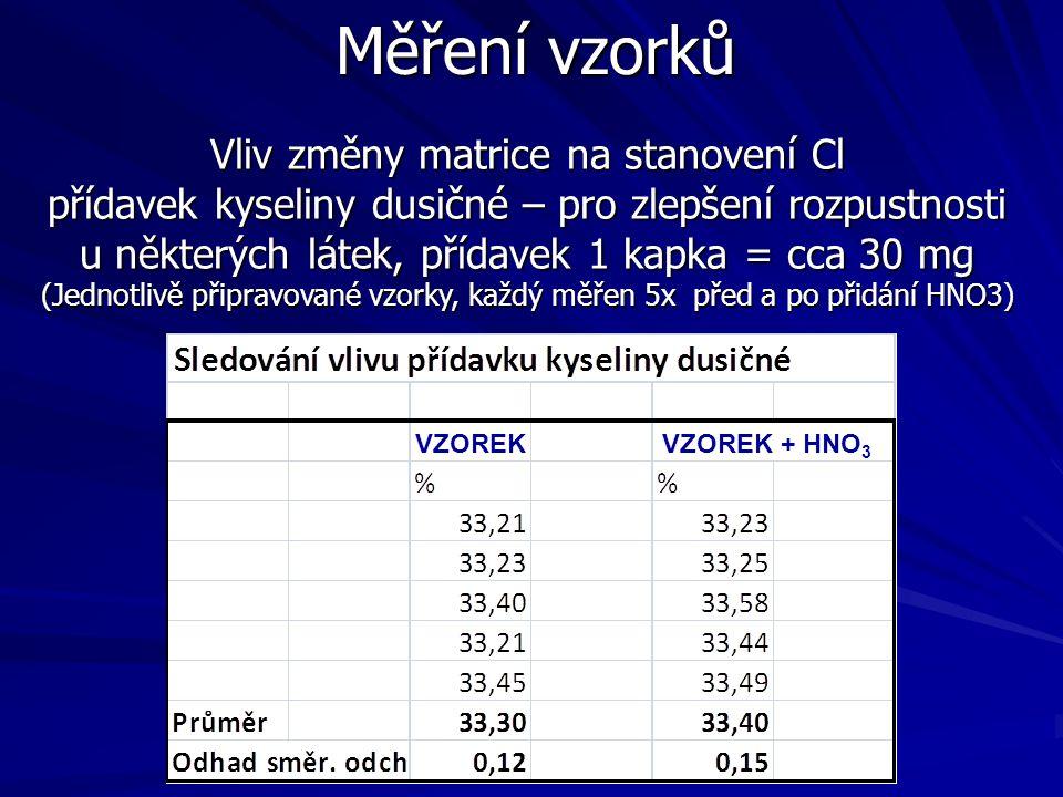 Měření vzorků Vliv změny matrice na stanovení Cl přídavek kyseliny dusičné – pro zlepšení rozpustnosti u některých látek, přídavek 1 kapka = cca 30 mg