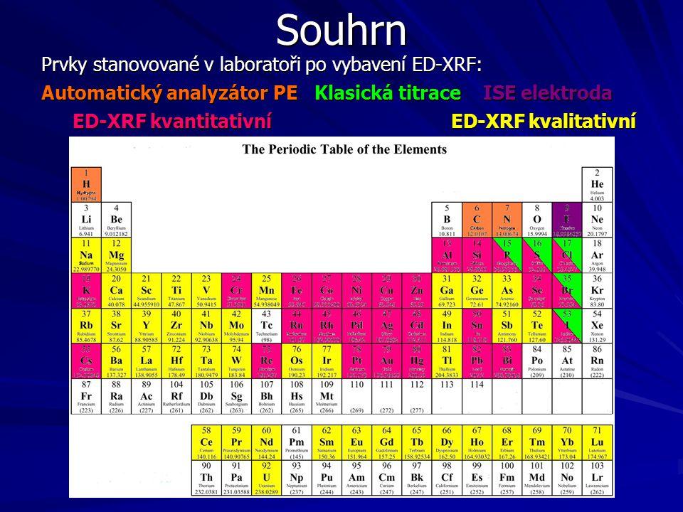 Prvky stanovované v laboratoři po vybavení ED-XRF: Automatický analyzátor PEKlasická titrace ISE elektroda ED-XRF kvantitativní ED-XRF kvalitativní ED