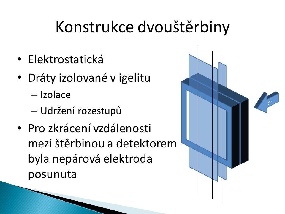 Konstrukce dvouštěrbiny Elektrostatická Dráty izolované v igelitu – Izolace – Udržení rozestupů Pro zkrácení vzdálenosti mezi štěrbinou a detektorem b