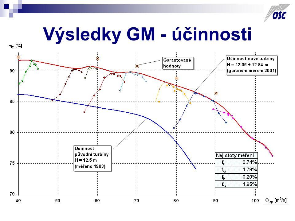 Výsledky GM - účinnosti