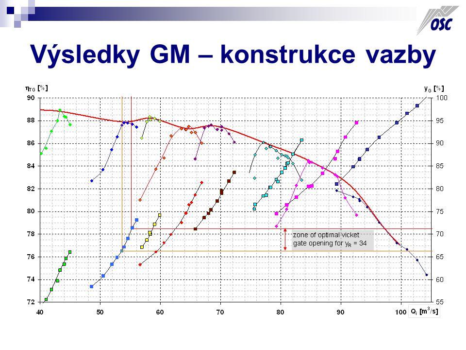 Výsledky GM – konstrukce vazby