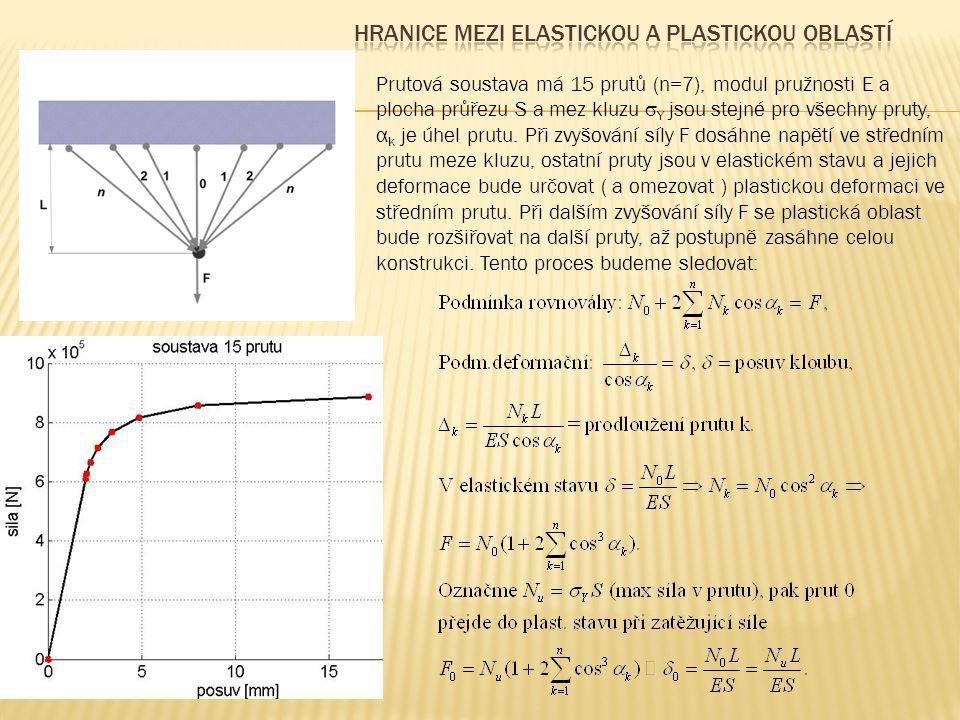 Prutová soustava má 15 prutů (n=7), modul pružnosti E a plocha průřezu S a mez kluzu  Y jsou stejné pro všechny pruty, α k je úhel prutu. Při zvyšová