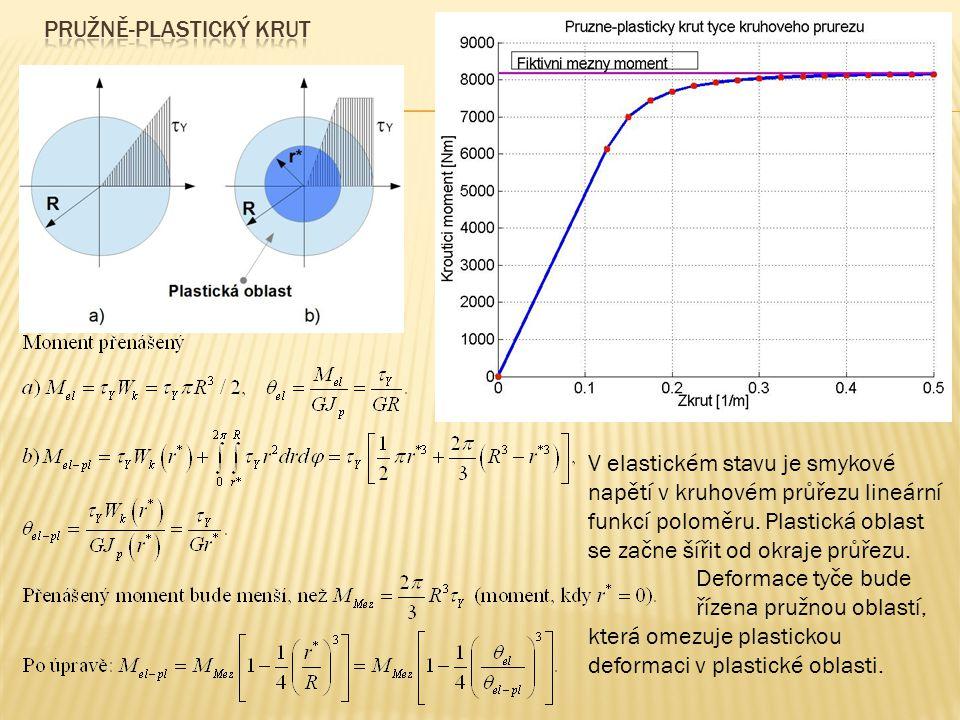 V elastickém stavu je smykové napětí v kruhovém průřezu lineární funkcí poloměru. Plastická oblast se začne šířit od okraje průřezu. Deformace tyče bu