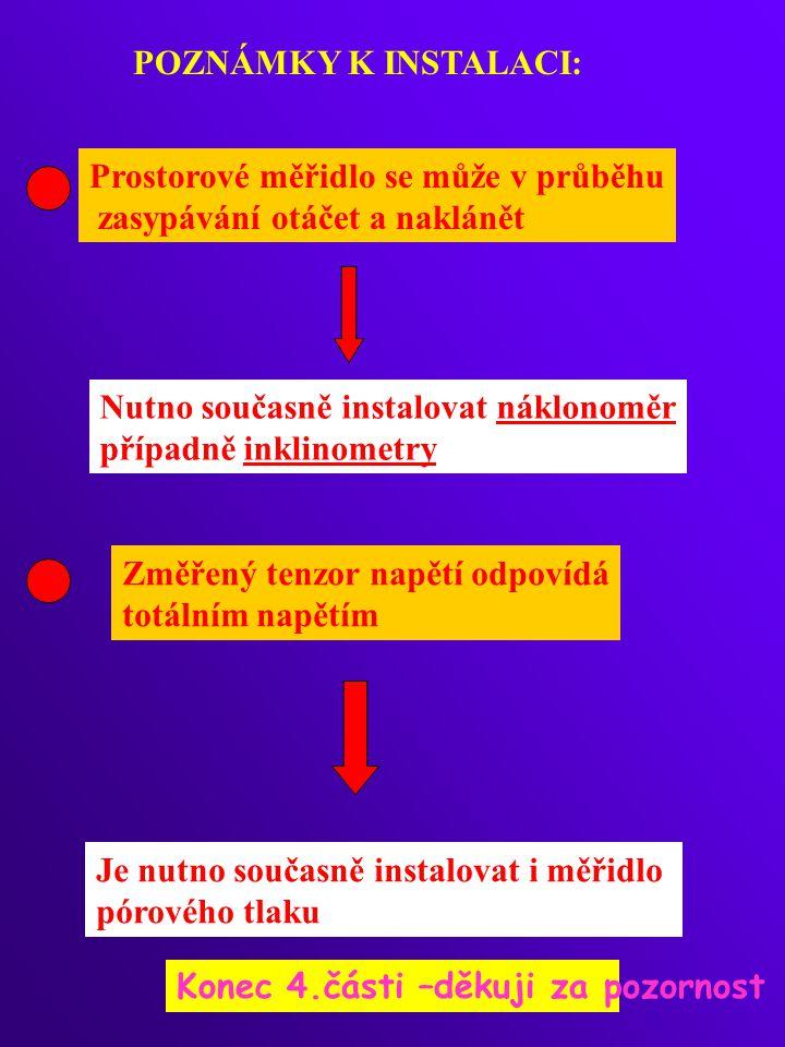 Prostorové měřidlo se může v průběhu zasypávání otáčet a naklánět Nutno současně instalovat náklonoměr případně inklinometry POZNÁMKY K INSTALACI: Změ