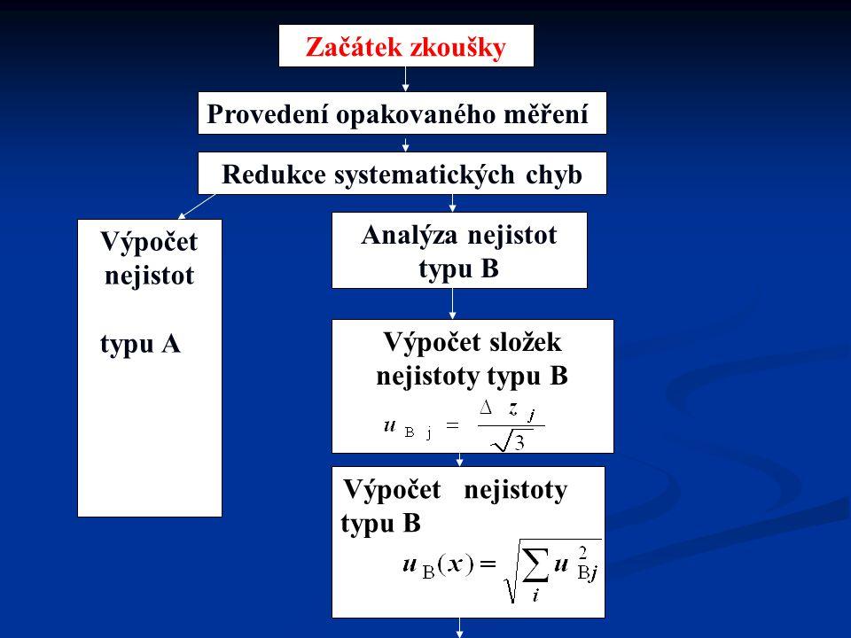 Začátek zkoušky Provedení opakovaného měření Redukce systematických chyb Výpočet nejistot typu A Analýza nejistot typu B Výpočet složek nejistoty typu