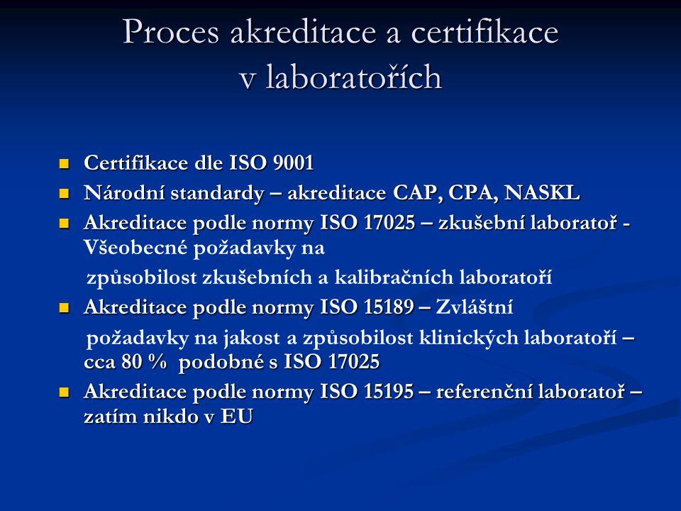 Proces akreditace a certifikace v laboratořích Certifikace dle ISO 9001 Certifikace dle ISO 9001 Národní standardy – akreditace CAP, CPA, NASKL Národn