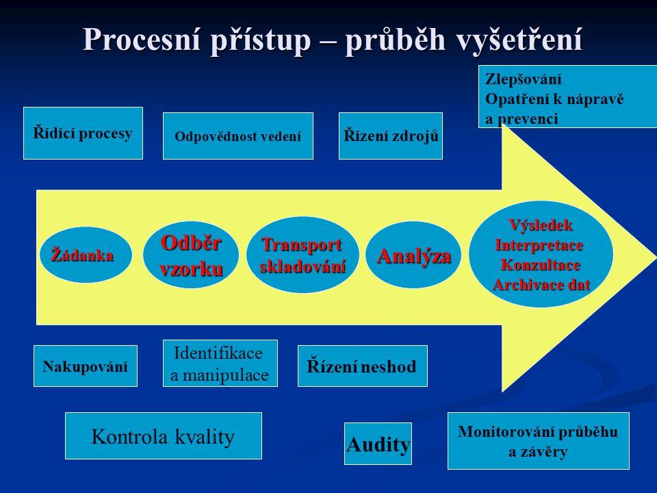 Řídící procesy Odpovědnost vedení Řízení neshod Audity Kontrola kvality Identifikace a manipulace Nakupování Řízení zdrojů Zlepšování Opatření k nápra