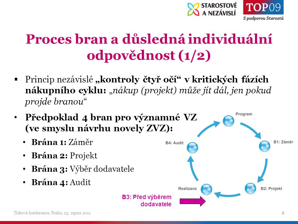 Proces bran a důsledná individuální odpovědnost (1/2) Tisková konference, Praha, 23.