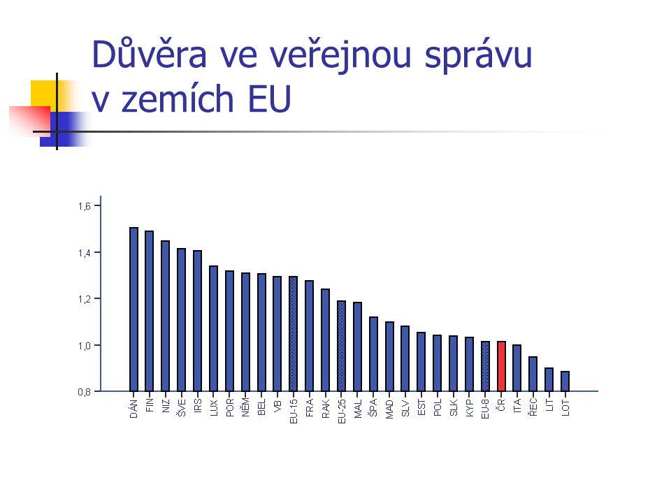 Důvěra ve veřejnou správu v zemích EU