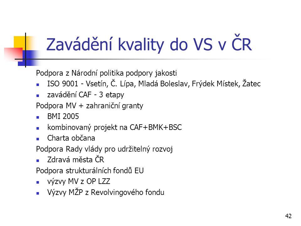 42 Zavádění kvality do VS v ČR Podpora z Národní politika podpory jakosti ISO 9001 - Vsetín, Č. Lípa, Mladá Boleslav, Frýdek Místek, Žatec zavádění CA