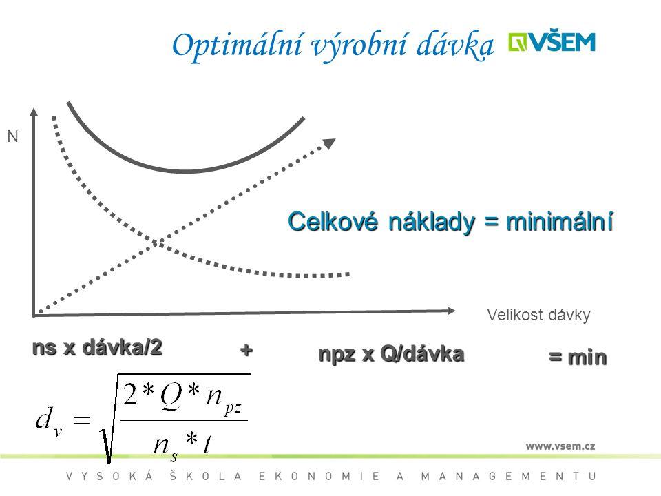Optimální výrobní dávka ns x dávka/2 npz x Q/dávka = min + Velikost dávky N C CC Celkové náklady = minimální