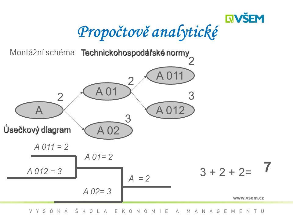 Propočtově analytické Montážní schéma A A 01 A 011 A 02 A 012 2 2 3 2 3 A 011 = 2 A 012 = 3 A 02= 3 A 01= 2 A = 2 3 + 2 + 2= 7 Technickohospodářské normy Úsečkový diagram