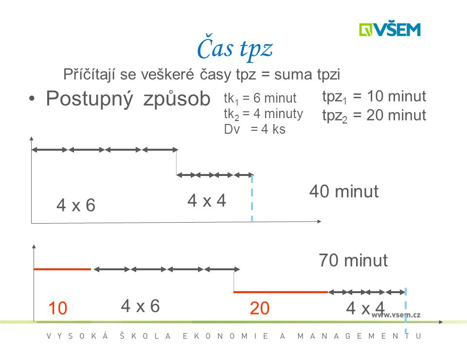 Čas tpz Postupný způsob tpz 1 = 10 minut tpz 2 = 20 minut 4 x 6 4 x 4 40 minut 1020 4 x 6 4 x 4 70 minut tk 1 = 6 minut tk 2 = 4 minuty Dv = 4 ks Příčítají se veškeré časy tpz = suma tpzi