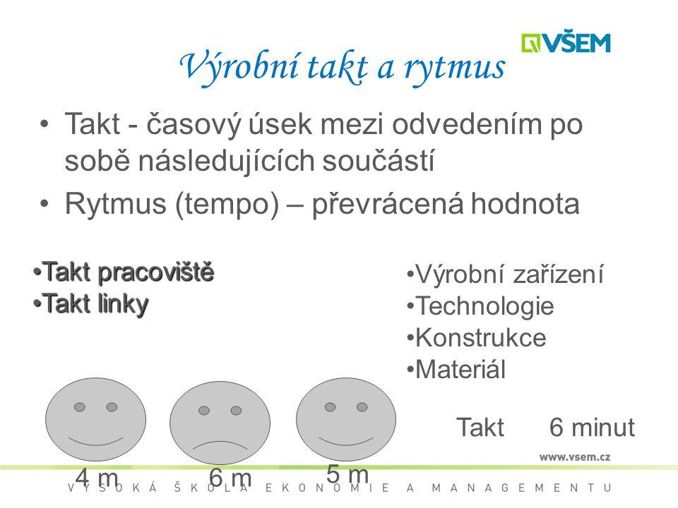 Výrobní takt a rytmus Takt - časový úsek mezi odvedením po sobě následujících součástí Rytmus (tempo) – převrácená hodnota Takt6 minut 4 m6 m 5 m Takt pracoviště Takt linky Výrobní zařízení Technologie Konstrukce Materiál