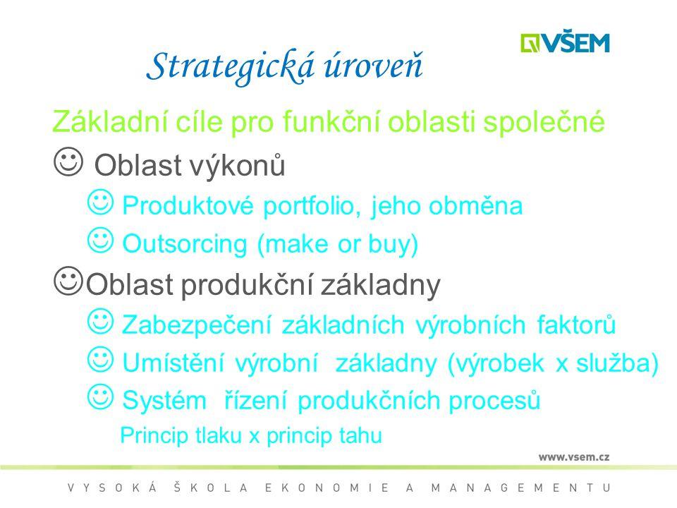 Strategická úroveň Základní cíle pro funkční oblasti společné Oblast výkonů Produktové portfolio, jeho obměna Outsorcing (make or buy) Oblast produkčn