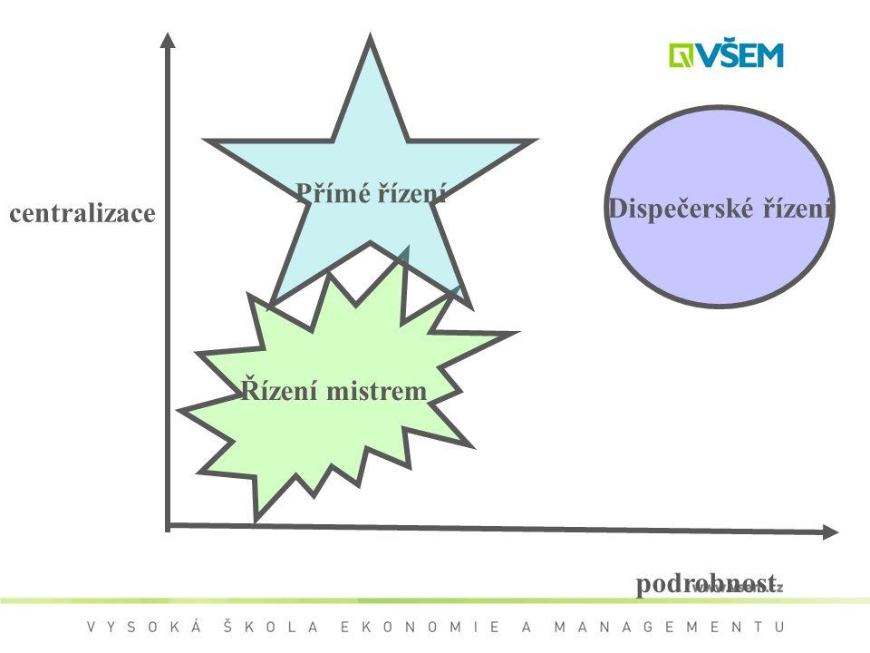 centralizace podrobnost Řízení mistrem Přímé řízení Dispečerské řízení