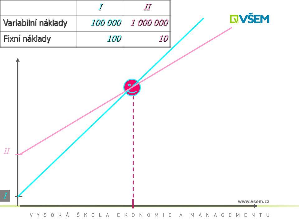 III Variabilní náklady 100 000 1 000 000 Fixní náklady 10010 I II