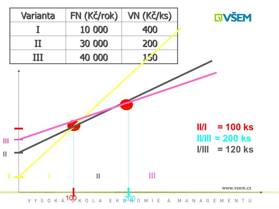 Varianta FN (Kč/rok) VN (Kč/ks) I 10 000 400 II 30 000 200 III 40 000 150 II/I = 100 ks II/III = 200 ks I/III = 120 ks I II III I II III 100 200