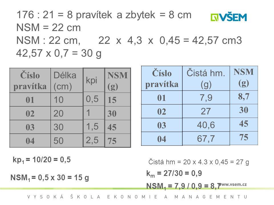 Číslo pravítka Délka (cm) 01 10 02 20 03 30 04 50 Čistá hm. (g) 7,9 27 40,6 67,7 176 : 21 = 8 pravítek a zbytek = 8 cm NSM = 22 cm NSM : 22 cm, 22 x 4