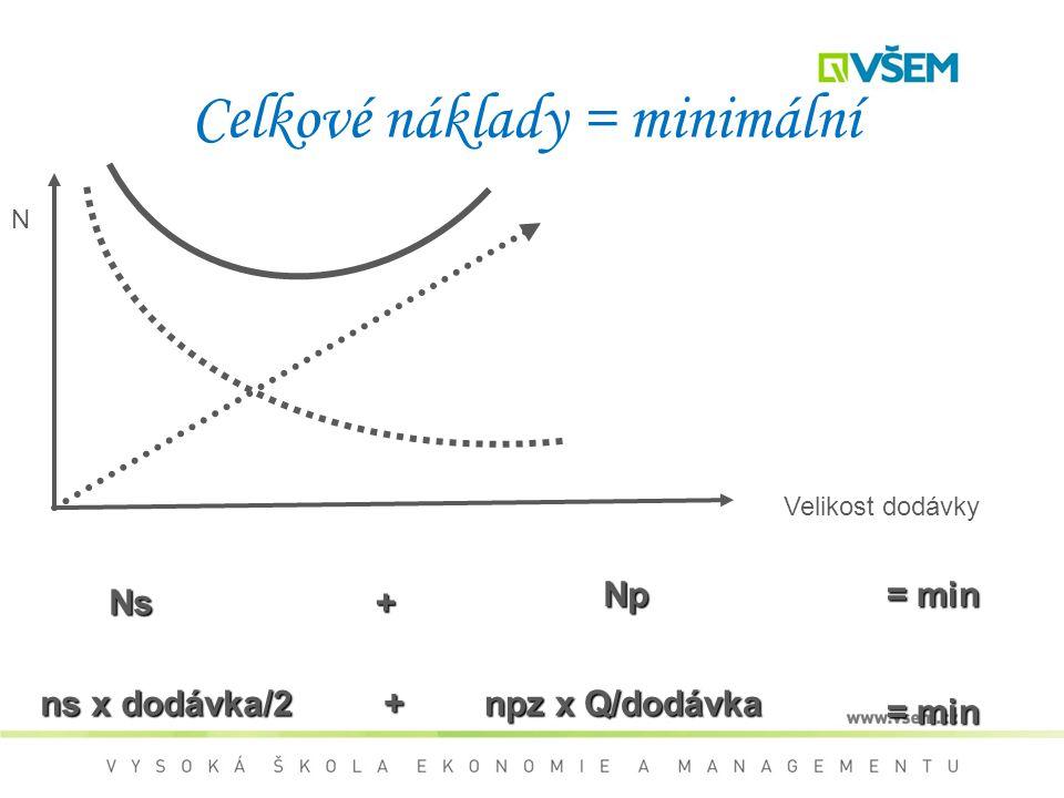 Celkové náklady = minimální N NN Ns N NN Np= min ns x dodávka/2 npz x Q/dodávka = min + + Velikost dodávky N