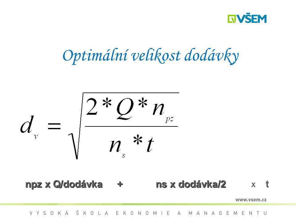 Optimální velikost dodávky npz x Q/dodávka + ns x dodávka/2 X t