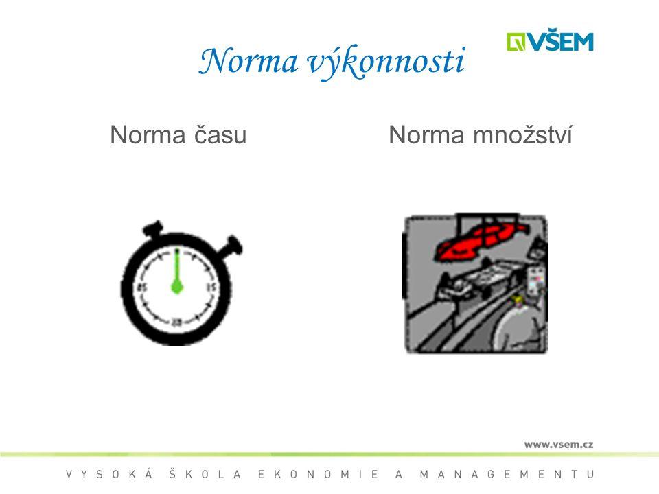 Norma výkonnosti Norma časuNorma množství