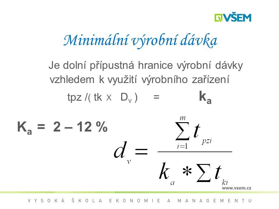 Minimální výrobní dávka Je dolní přípustná hranice výrobní dávky vzhledem k využití výrobního zařízení tpz / tk = k a K a = 2 – 12 % ( X D v )